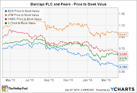 How Safe Is Barclays Plc Stock The Motley Fool