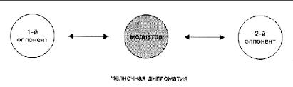Реферат Управление и разрешение конфликтов через посредника   Управление и разрешение конфликтов через посредника медиатора