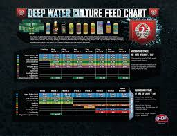 Mills Feeding Chart Hydroponic Nutrient Feed Charts La Hydroponic Supply
