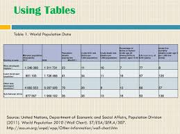 World Population Wall Chart Ppt Science Skills Tables And Graphs Powerpoint