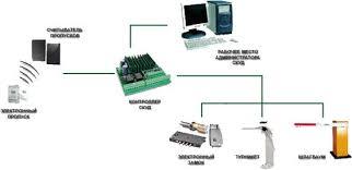 Реферат Системы контроля и управления доступом ru Рис 1