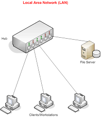 local area networks    lan diagram