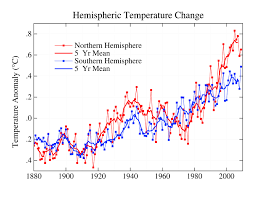 Nasa 2009 Second Warmest Year On Record End Of Warmest