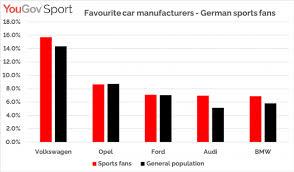 Sport Brands Revealed German Sports Fans Favourite Brands Yougov Sport