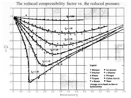compressibility factor graph. 49 the reduced compressibility factor vs. pressure graph o