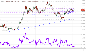 Dxy Historical Chart Dollar Faces Volatility Potential But Breakout And Trends