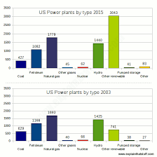 Generator Usage Chart How Do Power Plants Work How Do We Make Electricity