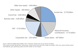 Summer Budget 2015 Gov Uk