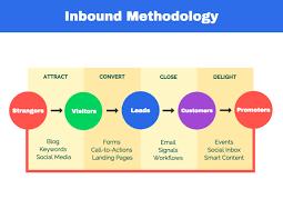 Procedure Flow Chart Template Word Methodical Marketing Communications Process Flow Chart