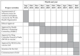 Clinical Trial Gantt Chart Gantt Chart Depicting The Timeline Of Approvals For A