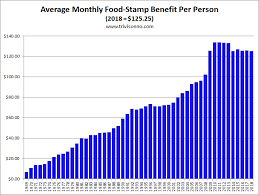 Food Stamps Charts Matt Trivisonno