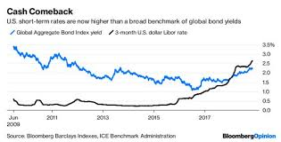 Bloomberg Barclays Us Aggregate Bond Index Chart Cash Rules Everything Around The Bond Markets