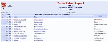 Already Yours 1 Indie Record On Hot Ac Radio Honor By August