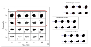 Roundness Chart An Introduction To Frac Sands And Automation