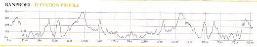 Toronto Waterfront Marathon Elevation Chart Aims News 2012