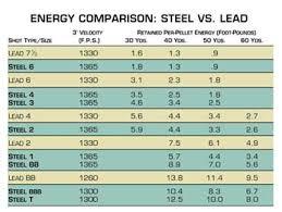 Buckshot Chart 13 Clean Steel Shot Vs Lead Shot Chart