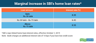 Home Loan Interest Rates Comparison Chart In India How Sbis New Repo Rate Linked Home Loan Works