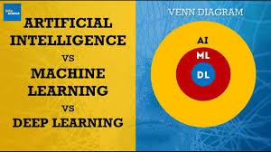 Data Scientist Venn Diagram Data Science Venn Diagram Ai Vs Machine Learning Vs Deep Learning