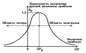 Курсовая работа Предпринимательские риски и способы их измерения Но в общем они верно отражают общие закономерности изменения предпринимательского риска и базируются на гипотезе что прибыль как случайная величина