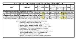 2015 Ram 3500 Promaster Cargo Van Towing Chart