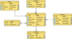 conceptual  logical and physical data modellogical erd example