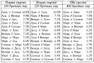 Таблица гороскопа любовного