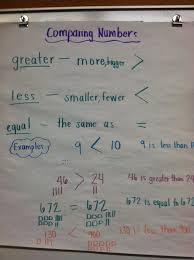 Comparing Numbers 2 Nbt 4 And A Freebie Team Js