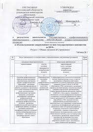 Отчёт о результатах деятельности техникума Официальный сайт ГПОУ  х2