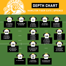 Off Season Depth Chart Hamilton Tiger Cats Cfl Ca