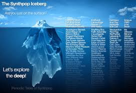 star t iceberg theory dengan konten nama nama musisi yang mengusung musik synthpop dan variannya iceberg theory yang mulanya d cang oleh ernest hemingway