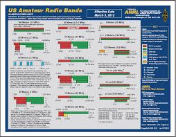 Hf Frequencies Chart