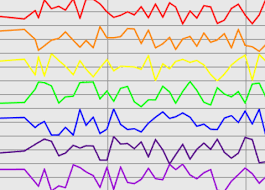 Real Time Chart Real Time Streaming Data Visualization Library Sensorchart