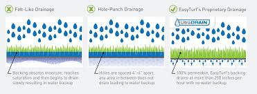 artificial grass las vegas. Artificial Grass Drainage Comparison Las Vegas