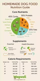 Lab Puppy Food Chart Is It Necessary To Give Vitamin And Calcium Tonics For A