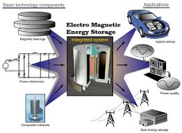 renewable energy based project ideas for engineering students  electrostatic energy storage