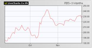 Rbs Royal Bank Of Scotland Group Share Price With Rbs Chart