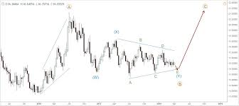 Long Term Silver Chart Silver Long Term Wave Analysis And Forecast Trade Pips