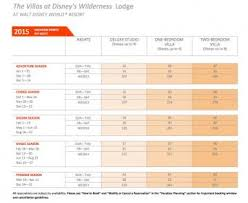 Dvc Vacation Club Point Chart 2015 Dvc Wilderness Lodge Point Charts Released Disneys