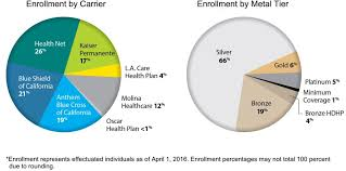 2017 california rate increases cause turmoil this fall learn affordable california health insurance from anthem