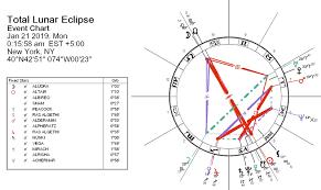 Solar Eclipse Natal Chart January 2019 Lunar Eclipse
