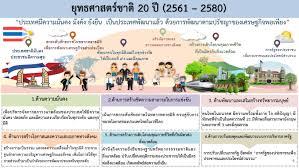 ยุทธศาสตร์ชาติ 20 ปี - สภาองค์กรชุมชน(นนทบุรี)