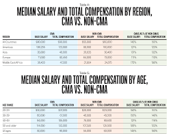 ima s global salary survey strategic finance table 5 compares the median salary and total compensation of cmas and non cmas by age group in every age group cmas report higher compensation levels