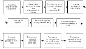 Журнал Менеджмент в России и за рубежом Создание собственного  Основные этапы регистрации компании