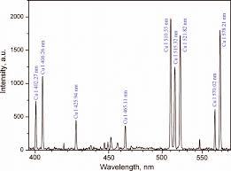 Emission Spectrum The Emission Spectrum Obtained At A Distance Of 8 Mm Above The Cu