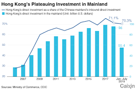 Charts Of The Day Hong Kong And The Mainlands Intertwined