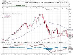 Chinese Stock Market Today Chart Shanghai Composite Index Chart Trouble Ahead For The Stock