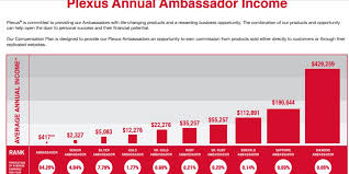 Plexus Ambassador Pay Chart The Plexus Scam The Pink Nightmare Jennifers Passion For