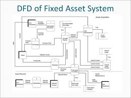 Fixed Assets Cycle Flow Chart James Hall Ch 6