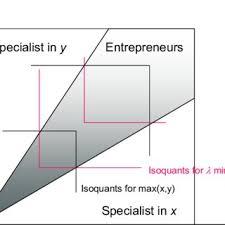 Summary Statistics Employment And Entrepreneurship