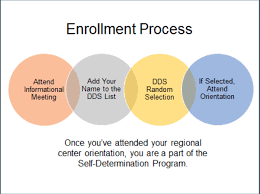 Self Determination Program Westside Regional Center